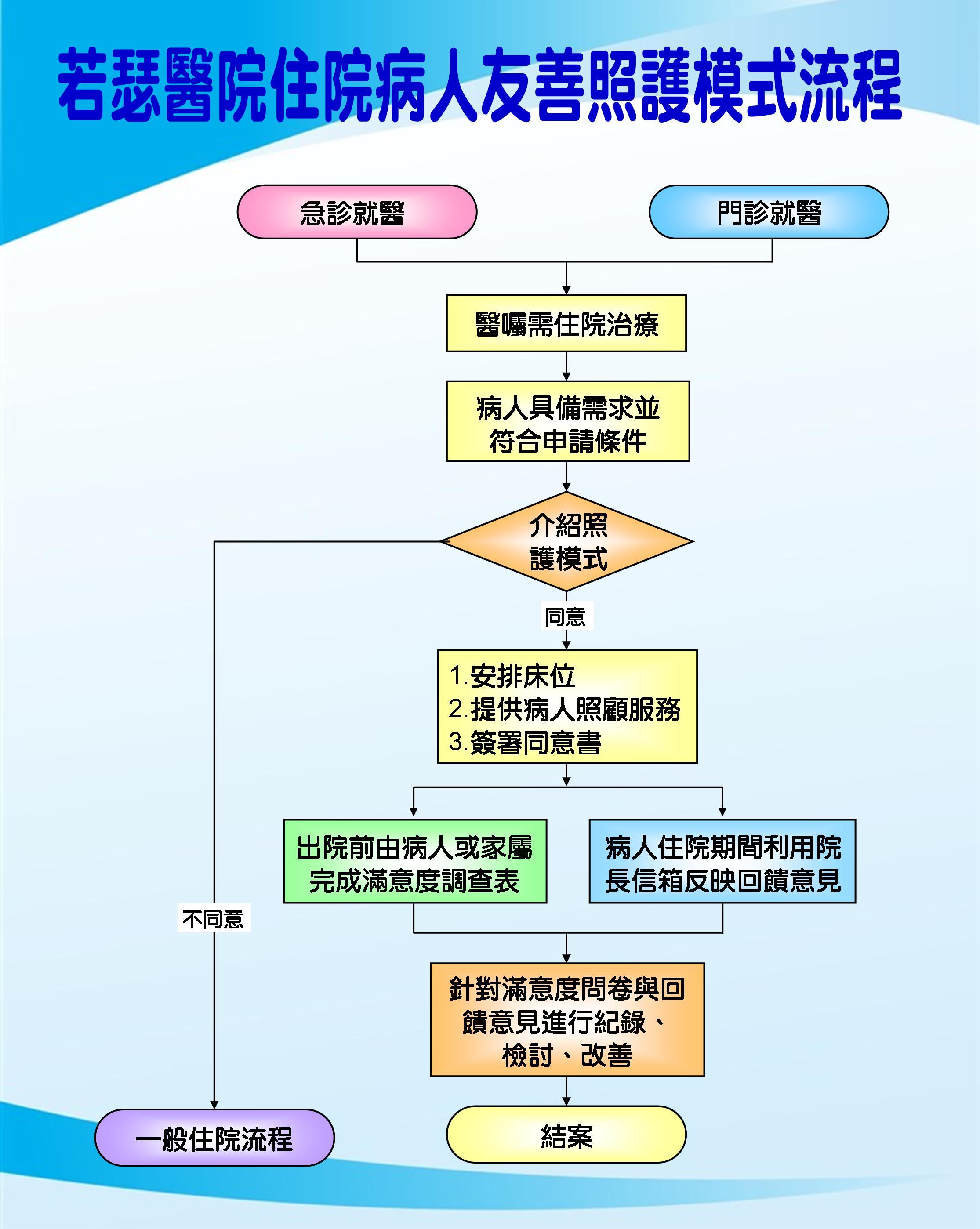 病人友善照護模式流程.jpg